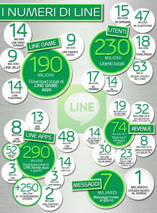 line numeri